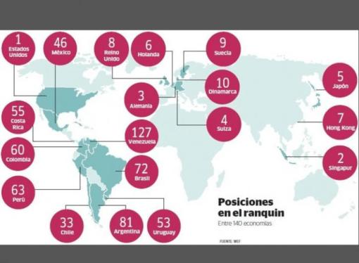 Colombia, en el puesto 60 del escalafón de competitividad