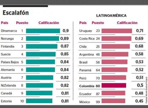 El Estado de Derecho empeora en ColombiaTemas como seguridad, corrupción o libertad golpean la calificación del país. Venezuela baja hasta el último puesto a nivel internacional.