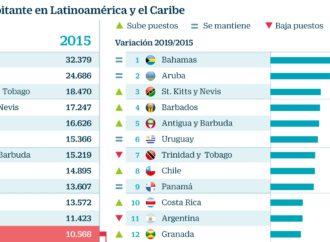 Venezuela cae 18 puestos y ya es el cuarto país más pobre de Latinoamérica